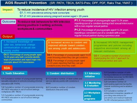 To reduce incidence of HIV infection among youth AIDS Round1: Prevention (SR: PATH, TBCA, BATS-Prev, DPF, PDF, Raks Thai, YMAT ) G1.1: HIV prevalence among.