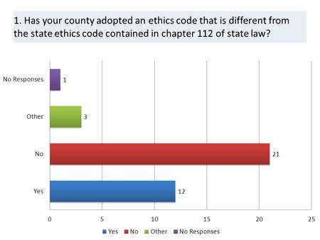 1. Has your county adopted an ethics code that is different from the state ethics code contained in chapter 112 of state law?