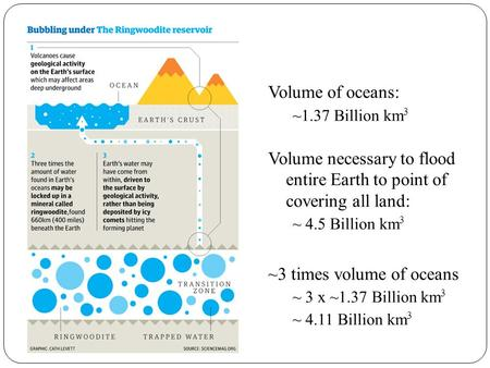 Volume of oceans: ~1.37 Billion km 3 Volume necessary to flood entire Earth to point of covering all land: ~ 4.5 Billion km 3 ~3 times volume of oceans.