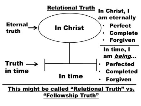 Relational Truth In Christ In time Eternal truth Truth in time Perfect Complete Forgiven In Christ, I am eternally In time, I am being… Perfected Completed.