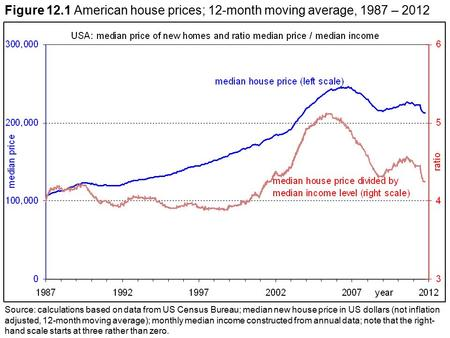 Figure 12.1 American house prices; 12-month moving average, 1987 – 2012 Source: calculations based on data from US Census Bureau; median new house price.