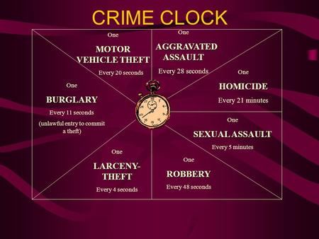 CRIME CLOCK One AGGRAVATED ASSAULT AGGRAVATED ASSAULT Every 28 seconds OneHOMICIDE Every 21 minutes One SEXUAL ASSAULT Every 5 minutes OneROBBERY Every.