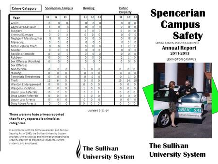Campus Safety The Sullivan University System There were no hate crimes reported that fit any reportable crime bias categories. In accordance with the Crime.