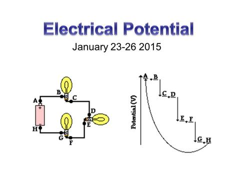 January 23-26 2015. Electrical Potential Energy Just as masses can have gravitational potential energy, charges can have electrical potential energy E.
