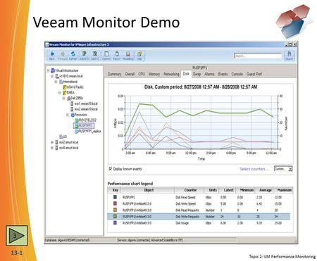 13-1 Veeam Monitor Demo Topic 2: VM Performance Monitoring 3.
