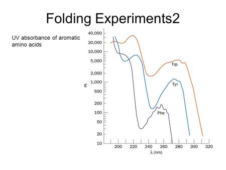 Folding Experiments2 UV absorbance of aromatic amino acids.