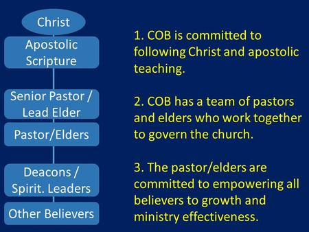 Christ Senior Pastor / Lead Elder Other Believers Pastor/Elders Deacons / Spirit. Leaders Apostolic Scripture 1. COB is committed to following Christ and.
