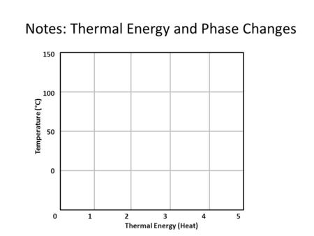 0 1 2 3 4 5 Thermal Energy (Heat) 150 100 50 0 Temperature (°C) Notes: Thermal Energy and Phase Changes.