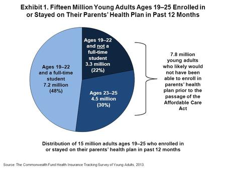 Exhibit 1. Fifteen Million Young Adults Ages 19–25 Enrolled in or Stayed on Their Parents' Health Plan in Past 12 Months Distribution of 15 million adults.