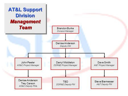 AT&L Support Division <strong>Management</strong> Team Denise Anderson Deputy DM John Peeler AS&C Project <strong>Manager</strong> Brandon Burke Division <strong>Manager</strong> Darryl Middleton DDR&E.