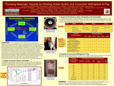 Plumbing Materials: Impacts on Drinking Water Quality and Consumer Willingness to Pay Civil & Environmental Engineering: Andrea Dietrich, Marc Edwards,
