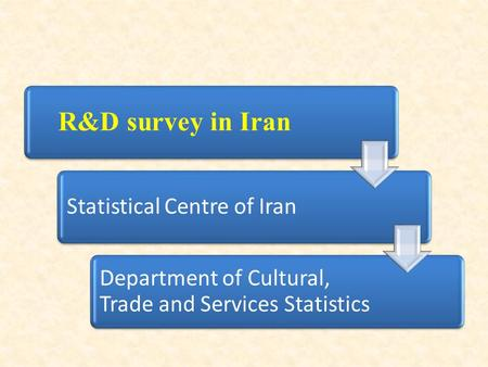 R&D survey in Iran Statistical Centre of Iran Department of Cultural, Trade and Services Statistics.
