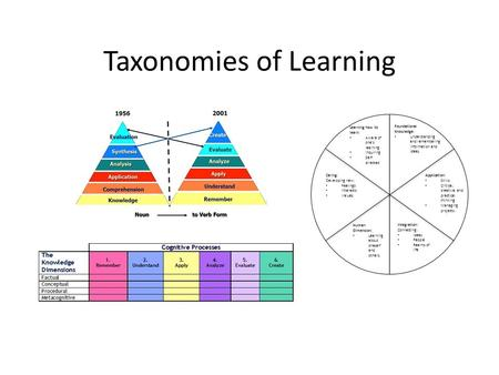 Taxonomies of Learning Foundational Knowledge: Understanding and remembering information and ideas. Application: Skills Critical, creative, and practical.