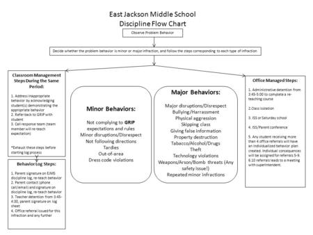 East Jackson Middle School Discipline Flow Chart Observe Problem Behavior Decide whether the problem behavior is minor or major infraction, and follow.