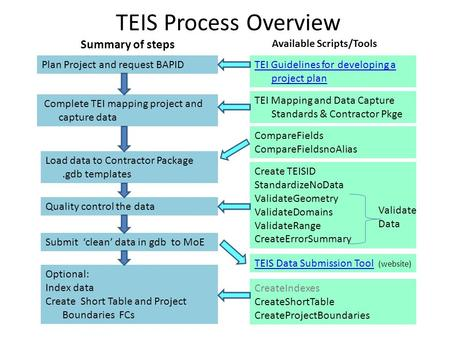 TEIS Process Overview Create TEISID StandardizeNoData ValidateGeometry ValidateDomains ValidateRange CreateErrorSummary Load data to Contractor Package.gdb.