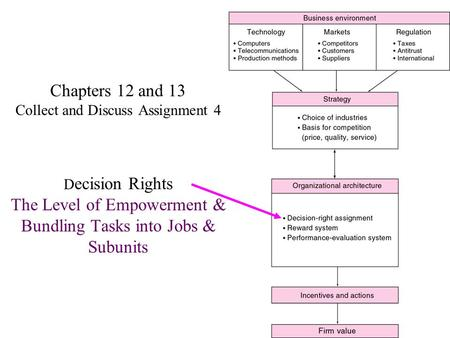 Chapters 12 and 13 Collect and Discuss Assignment 4 Decision Rights The Level of Empowerment & Bundling Tasks into Jobs & Subunits.
