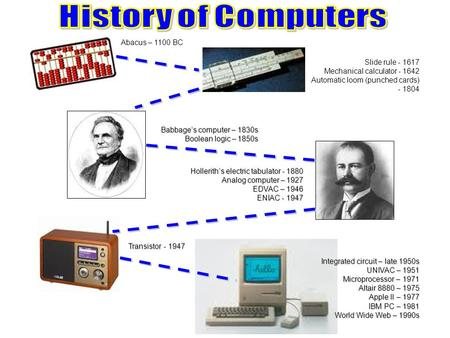 History of Computers Abacus – 1100 BC