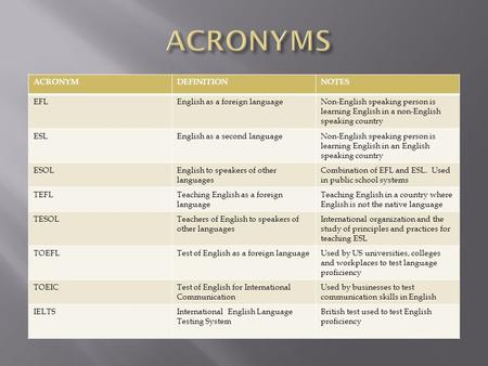 ACRONYMDEFINITIONNOTES EFLEnglish as a foreign languageNon-English speaking person is learning English in a non-English speaking country ESLEnglish as.