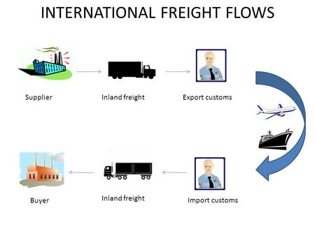 INTERNATIONAL FREIGHT FLOWS SupplierInland freightExport customs Import customs Inland freight Buyer.