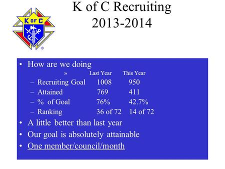 K of C Recruiting 2013-2014 How are we doing » Last Year This Year –Recruiting Goal 1008 950 –Attained 769 411 –% of Goal 76% 42.7% –Ranking 36 of 72 14.