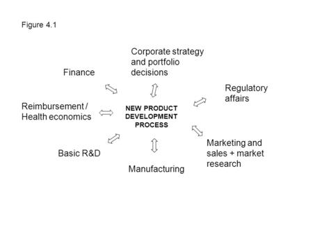Figure 4.1 NEW PRODUCT DEVELOPMENT PROCESS Finance Corporate strategy and portfolio decisions Regulatory affairs Marketing and sales + market research.