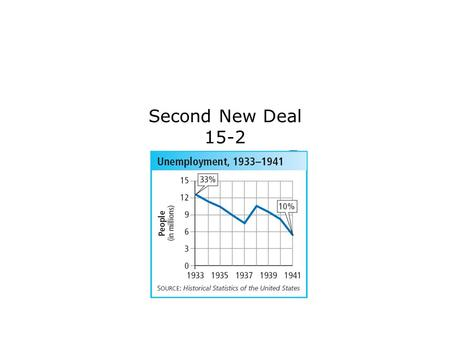 Second New Deal 15-2. Terms and People Second New Deal – legislative activity begun by Franklin D. Roosevelt in 1935 to solve problems created by the.