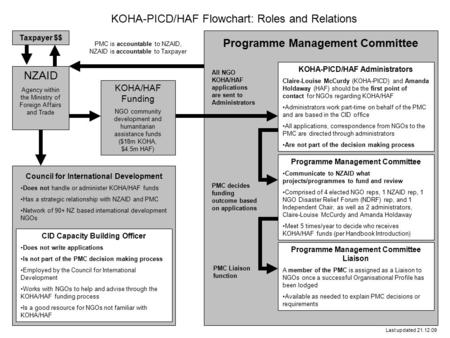 NZAID Agency within the Ministry of Foreign Affairs and Trade Taxpayer $$ KOHA-PICD/HAF Flowchart: Roles and Relations Programme Management Committee Communicate.