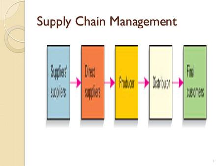 Supply Chain Management 1 A supply chain is a set of organizations directly linked by one or more of the upstream and downstream flows of products, services,