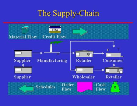 Consumer Retailer Manufacturing Material Flow VISA ® Credit Flow Supplier Wholesaler Retailer Cash Flow Order Flow Schedules The Supply-Chain.