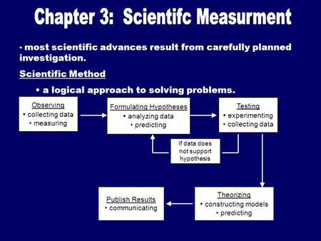 Most scientific advances result from carefully planned investigation. Scientific Method a logical approach to solving problems. Observing collecting data.
