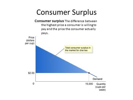 Consumer Surplus Consumer surplus The difference between the highest price a consumer is willing to pay and the price the consumer actually pays.