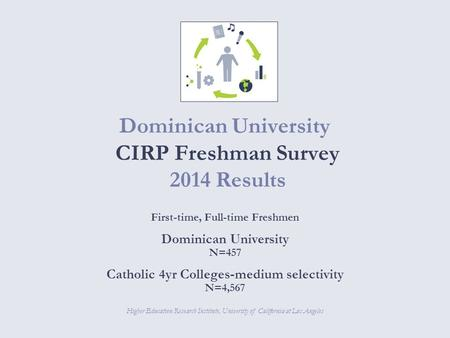 Return to contents Dominican University CIRP Freshman Survey 2014 Results Higher Education Research Institute, University of California at Los Angeles.