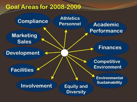Goal Areas for 2008-2009 Academic Performance Finances Competitive Environment Equity and Diversity Involvement Facilities Development Marketing Sales.