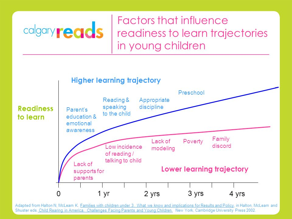 Early literacy and language development: developing the foundational skills, attitudes and brain wiring necessary for reading and writing.