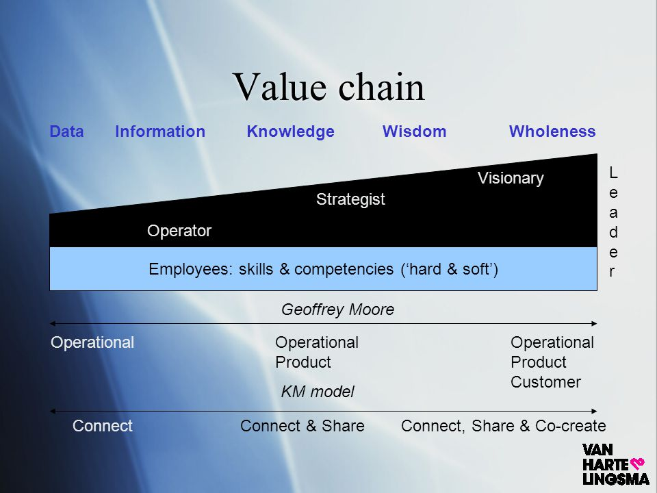 Value chain DataInformationKnowledge WisdomWholeness Employees: skills & competencies ('hard & soft') Operator Strategist LeaderLeader Visionary Brain / discussion Heart / dialogue Soul / silence Single Bottom line Triple Bottom lineHolistic personal economical