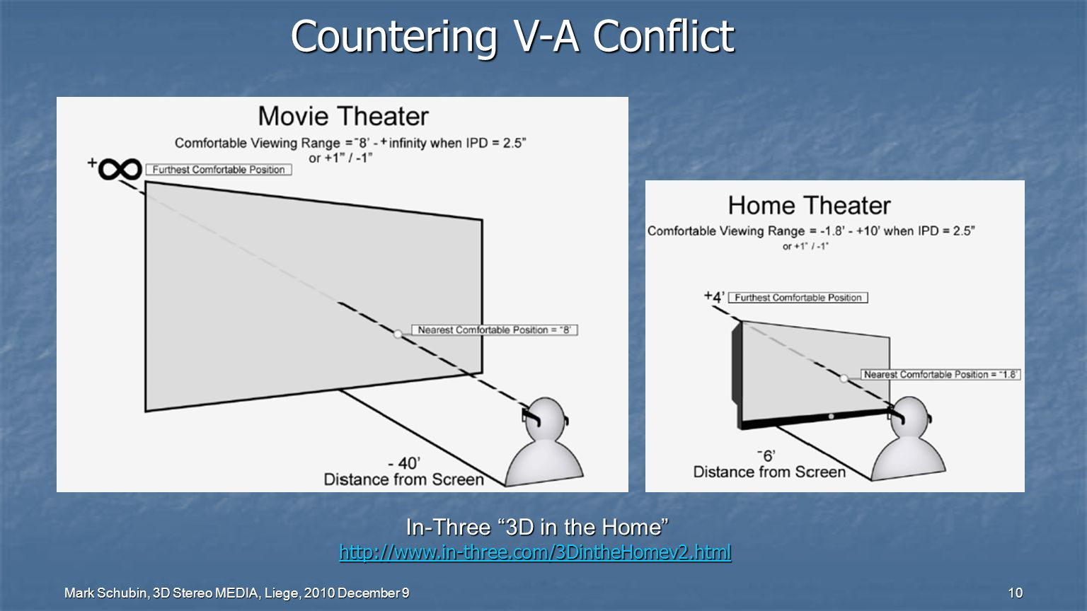 Mark Schubin, 3D Stereo MEDIA, Liege, 2010 December 9 10 Countering V-A Conflict In-Three 3D in the Home http://www.in-three.com/3DintheHomev2.html