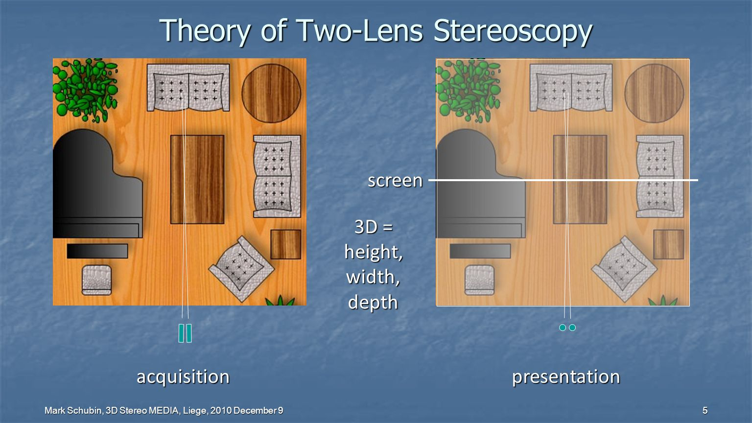 Mark Schubin, 3D Stereo MEDIA, Liege, 2010 December 9 5 Theory of Two-Lens Stereoscopy acquisitionpresentation 3D = height,width,depth screen