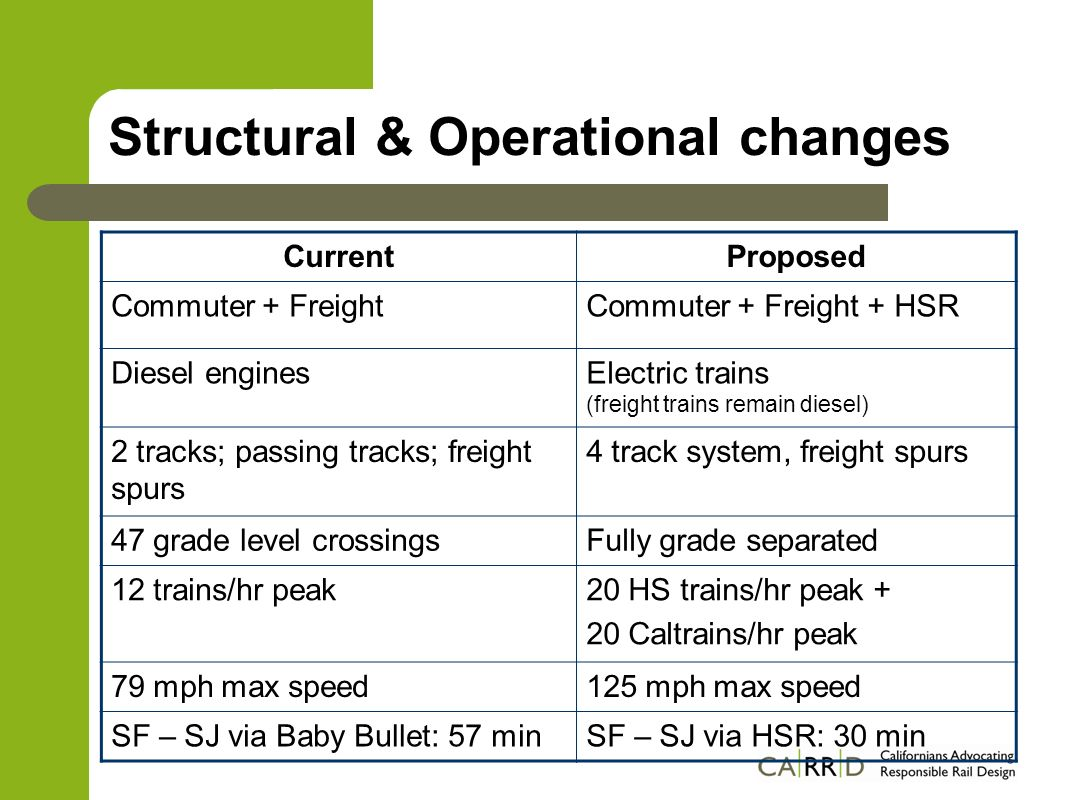 Burlingame Right of Way – 2 additional tracks – Constrained width south of Howard Grade Separations – Broadway, Oak Grove, North Lane (near station), Howard, Bayswater, Peninsula Caltrain Station Re-Design