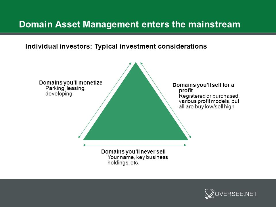 Domain Asset Management enters the mainstream Individual investors: Typical investment considerations Define your objectives Finding the right assets at the right price for your individual objectives Research Need options for acquisitions Involves some risk Offers great reward