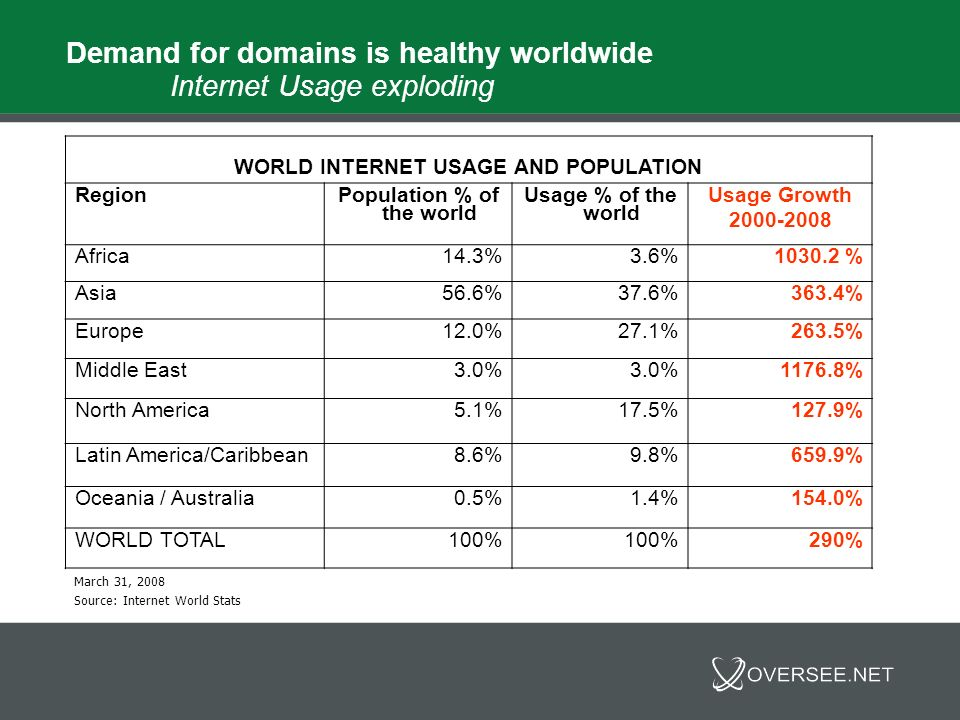 Demand for domains is healthy worldwide – Secondary Market Aftermarket sales continue to increase, with total private and public transactions reaching more than $500 million annually.