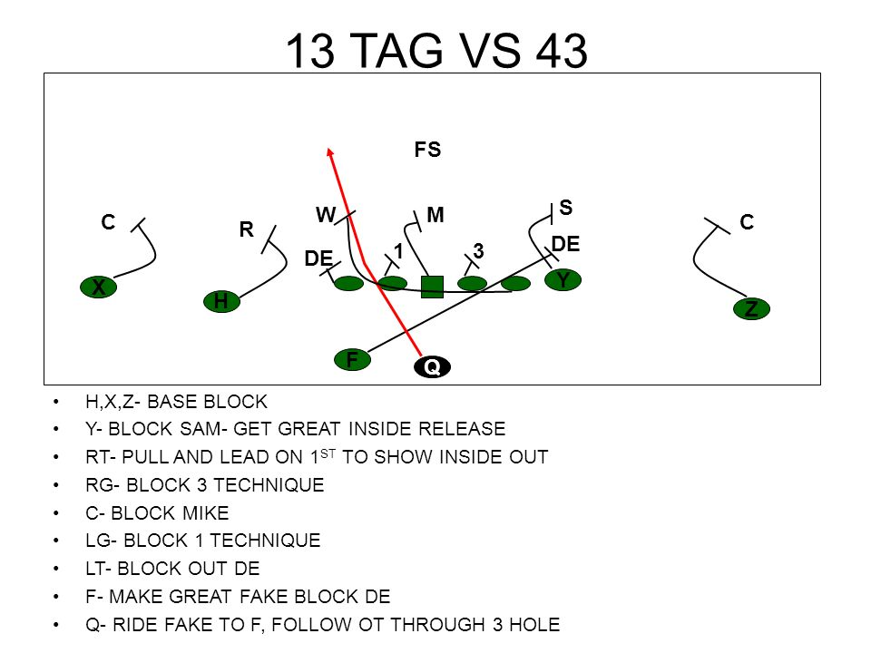 14 COUNTER TAG VS 43 H,X,Z- BASE BLOCK Y- BLOCK SAM- GET GREAT INSIDE RELEASE RT- CHIP UP TO MIKE RG- BLOCK 3 TECHNIQUE C- BLOCK 1 TECHNIQUE LG- PULL, STAY SQUARE KICK OUT DE LT- PULL LEAD UP IN 6 HOLE, LOOK INSIDE F- MAKE GREAT FAKE BLOCK DE Q- RIDE FAKE TO F FOLLOW OT THROUGH 6 HOLE H Z Y X F Q CC S R M FS W DE13