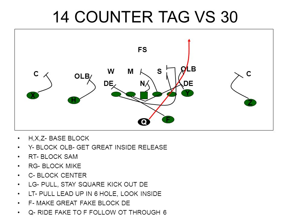 14 COUNTER TAG VS 30 H, X, Z, Y- BASE BLOCK RT- BLOCK SAM RG- BLOCK MIKE C- BLOCK CENTER LG- PULL, STAY SQUARE KICK OUT DE LT- PULL LEAD UP IN 6 HOLE, LOOK INSIDE F- MAKE GREAT FAKE BLOCK DE Q- RIDE FAKE TO F FOLLOW OT THROUGH 6 H Z YX F Q CC OLB M FS W DEN S