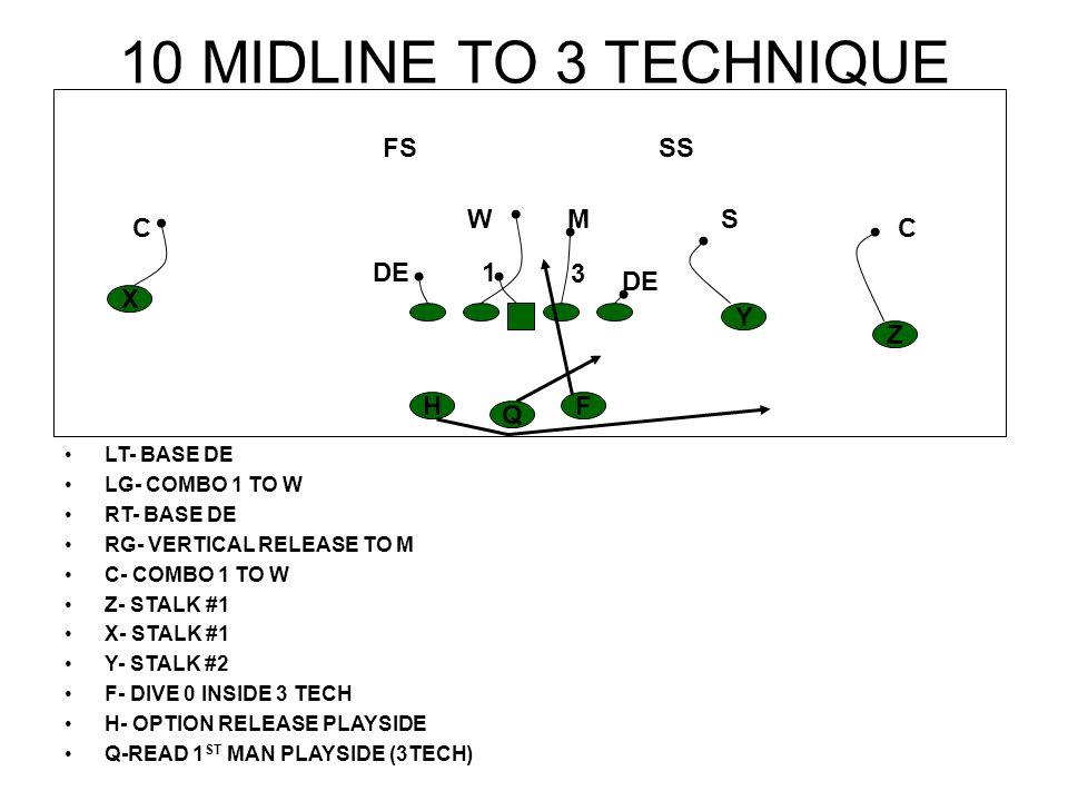 11 MIDLINE TO 1 TECHNIQUE LT- BASE DE LG- VERTICAL RELEASE TO M RT- BASE DE RG- BASE DE C- VERTICAL RELEASE TO M Z- STALK #1 X- STALK #1 Y- STALK #2 F- DIVE 0 INSIDE 3 TECH H- OPTION RELEASE PLAYSIDE Q-READ 1 ST MAN PLAYSIDE (3TECH) H Z Y X F Q CC S SS M FS W DE1 3