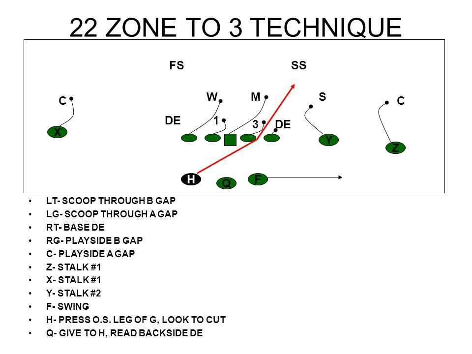 23 FLIP TO 1 TECHNIQUE LT- BASE DE LG- DOUBLE NOSE TO WILL RT- SCOOP THROUGH B GAP RG- SCOPP THROUGH A GAP C- DOUBLE NOSE TO WILL Z- STALK #1 X- STALK #1 Y- STALK #2 F- SEAL BACKSIDE DE H- SHUFFLE, RECEIVE BALL, CUT BACK Q- GIVE TO H H Z Y X F Q CC S SS M FS W DE1 3