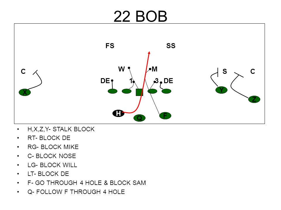 24 COUNTER TAG PEEL X,Z,Y- BASE BLOCK RT- CHIP UP TO MIKE RG- BLOCK 3 TECHNIQUE C- BLOCK 1 TECHNIQUE LG- PULL, STAY SQUARE KICK OUT DE LT- PULL LEAD UP IN 6 HOLE, LOOK INSIDE F- MAKE GREAT FAKE BLOCK DE H- COUNTER STEP, COME BACK TO Q, TAKE BALL FOLLOW OT Q- RIDE FAKE TO F, GIVE TO H H Z YX F Q CC S SS M FS W DE13