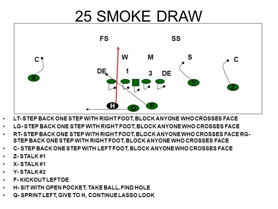 26 STRETCH LT- SCOOP THROUGH B GAP LG- SCOOP THROUGH A GAP RT- REACH DE RG- CUT 3 TECHNIQUE C- PLAYHSIDE A GAP Z- STALK #1 X- STALK #1 Y- STALK #2 F- SEAL PLAYSIDE BACKER H- RUN FOR SIDELINE Q- GIVE TO H; READ BS DE H Z Y X F Q CC S SS M FS W DE1 3