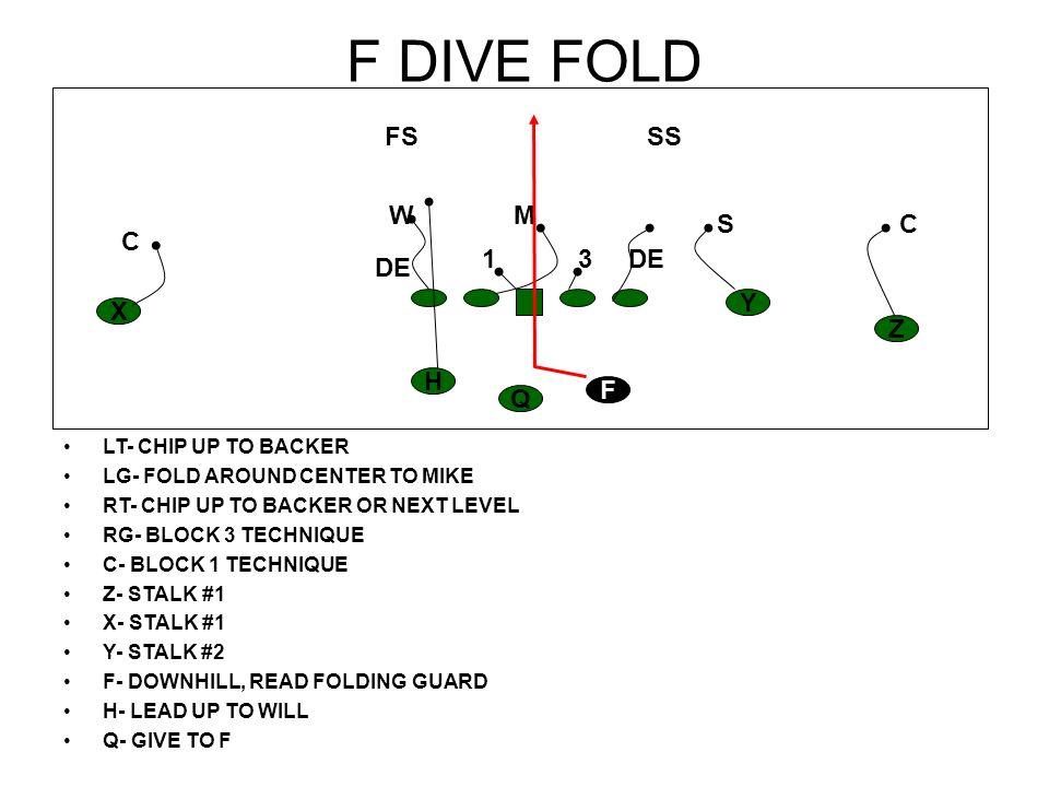 30 TRAP LT- CHIP DE TO NEXT LEVEL LG- PULL, TRAP 3 TECHNIQUE RT- CHIP DE TO NEXT LEVEL RG- BLOCK MIKE C- BLOCK 1 TECHNIQUE Z- STALK #1 X- STALK #1 Y- STALK #2 F- TAKE BALL, FOLLOW PULLING G H- STALK #2 Q- GIVE TO F HZ Y X F Q CC S SS M FS W DE1 3 HZ Y X Q