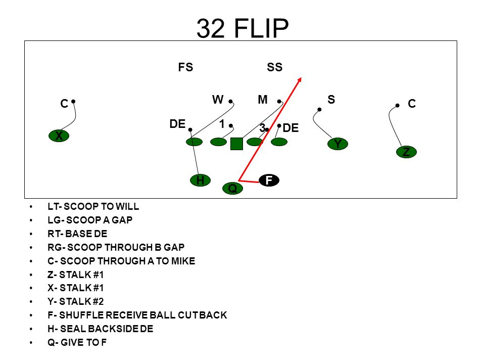33 ZONE TO 1 TECHNIQUE LT- CHBASE DE LG- DOUBLE 1 TO WILL RT- SCOOP THROUGH B GAP RG- SCOOP THROUGH A GAP C- DOUBLE 1 TO WILL Z- STALK #1 X- STALK #1 Y- STALK #2 F- DOWNHILL TO B GAP, READ GUARD H- SWING Q- GIVE TO F READ BACKSIDE DE H Z Y X F Q CC S SS M FS W DE1 3 X