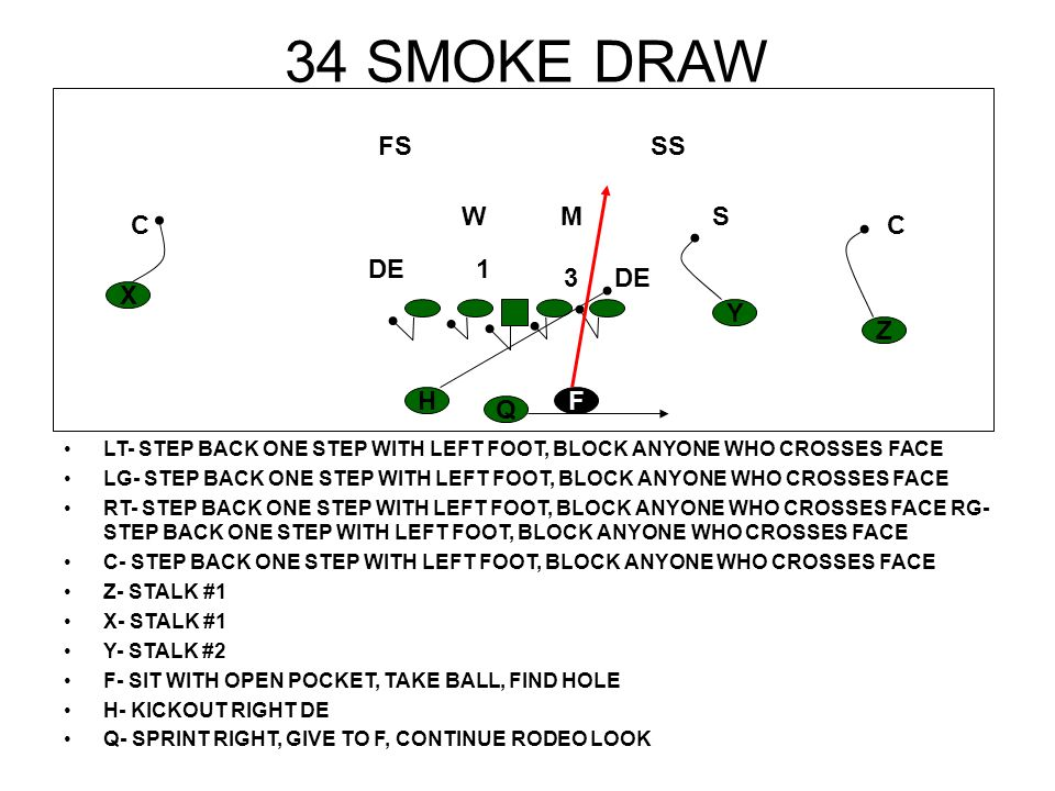 35 COUNTER TAG PEEL LT- BLOCK WILL LG- BLOCK 1 TECHNIQUE RT- PULL, STAY FLAT, TURN UP INTO FIRST HOLE PAST CENTER RG- PULL, TRAP DE C- BLOCK BACK ON 3 TECHNIQUE Z- STALK #1 X- STALK #1 Y- STALK #2 F- COUNTER STEP, TAKE BALL, FOLLOW PULLING TACKLE H- MAKE FAKE, BLOCK BACKSIDE DE Q- FAKE TO H, GIVE TO F H Z Y X F Q CC S SS M FS W DE1 3 H X Q H X Q H X Q H X Q Z Y H X Q