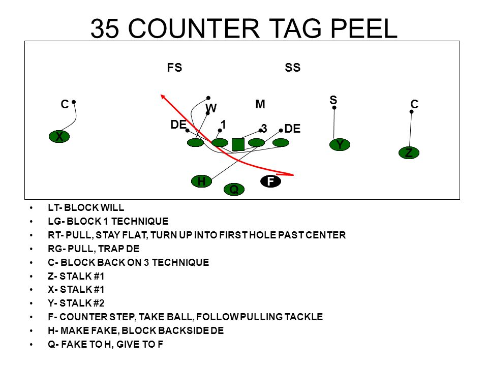 37 STRETCH LT- REACH DE LG- DOUBLE 1 TO WILL RT- SCOOP THROUGH B GAP RG- SCOOP THROUGH A GAP C- DOUBLE 1 TO WILL Z- STALK #1 X- STALK #1 Y- STALK #2 F- TAKE BALL, RUN TO NUMBERS H- SEAL PLAYSIDE BACKER Q- GIVE TO F READ BACKSIDE DE H Z Y X F Q CC S SS M FS W DE1 3 X Q